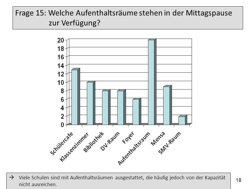 19.05.2014 Arbeitskreis der Elternbeiratsvorsitzenden der Gymnasien im Regierungsbezirk Tübingen 18 Frage 15: Welche Aufenthaltsräume stehen in der Mi