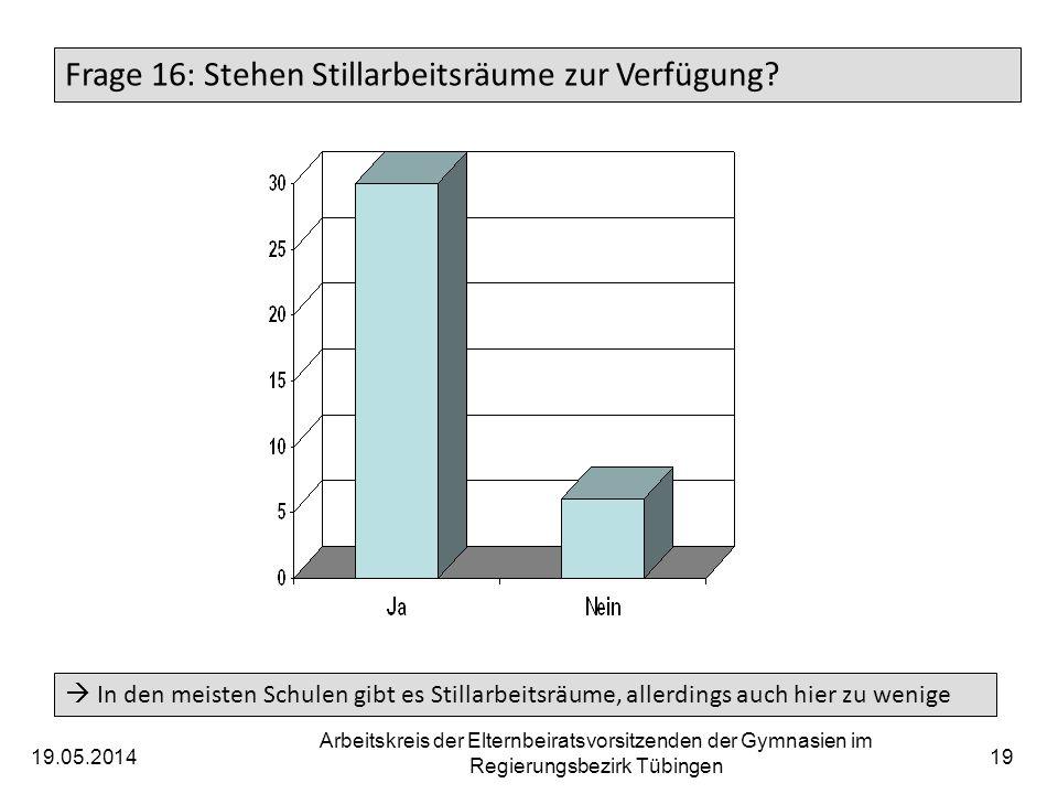 19.05.2014 Arbeitskreis der Elternbeiratsvorsitzenden der Gymnasien im Regierungsbezirk Tübingen 19 Frage 16: Stehen Stillarbeitsräume zur Verfügung?