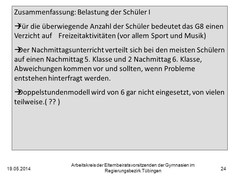 19.05.2014 Arbeitskreis der Elternbeiratsvorsitzenden der Gymnasien im Regierungsbezirk Tübingen 24 Zusammenfassung: Belastung der Schüler I Für die überwiegende Anzahl der Schüler bedeutet das G8 einen Verzicht auf Freizeitaktivitäten (vor allem Sport und Musik) Der Nachmittagsunterricht verteilt sich bei den meisten Schülern auf einen Nachmittag 5.