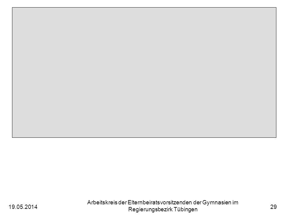 19.05.2014 Arbeitskreis der Elternbeiratsvorsitzenden der Gymnasien im Regierungsbezirk Tübingen 29