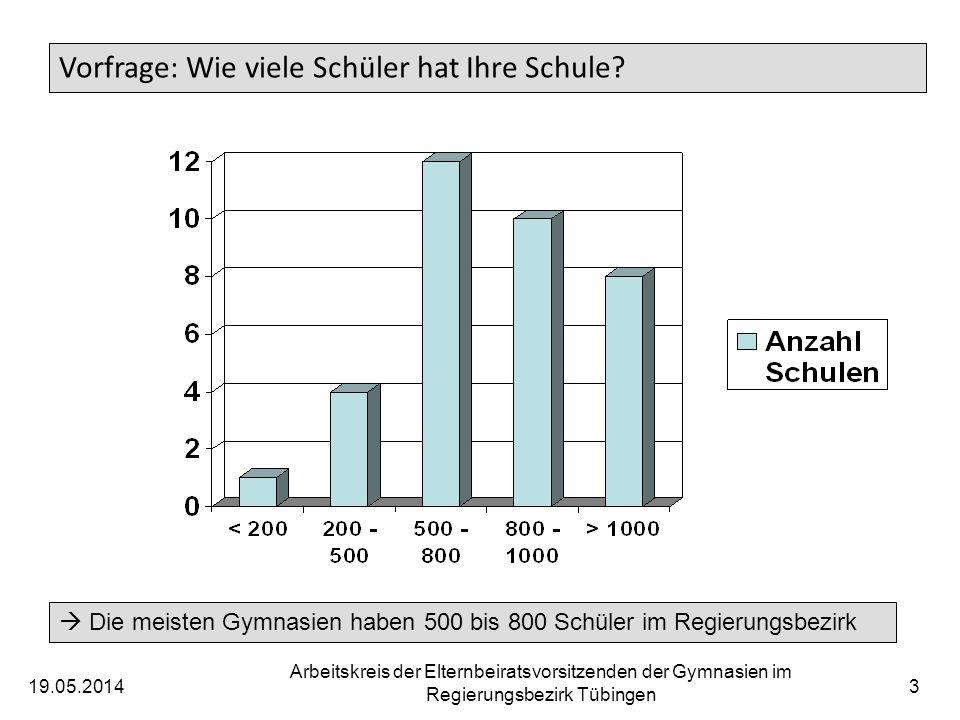 19.05.2014 Arbeitskreis der Elternbeiratsvorsitzenden der Gymnasien im Regierungsbezirk Tübingen 3 Vorfrage: Wie viele Schüler hat Ihre Schule? Die me