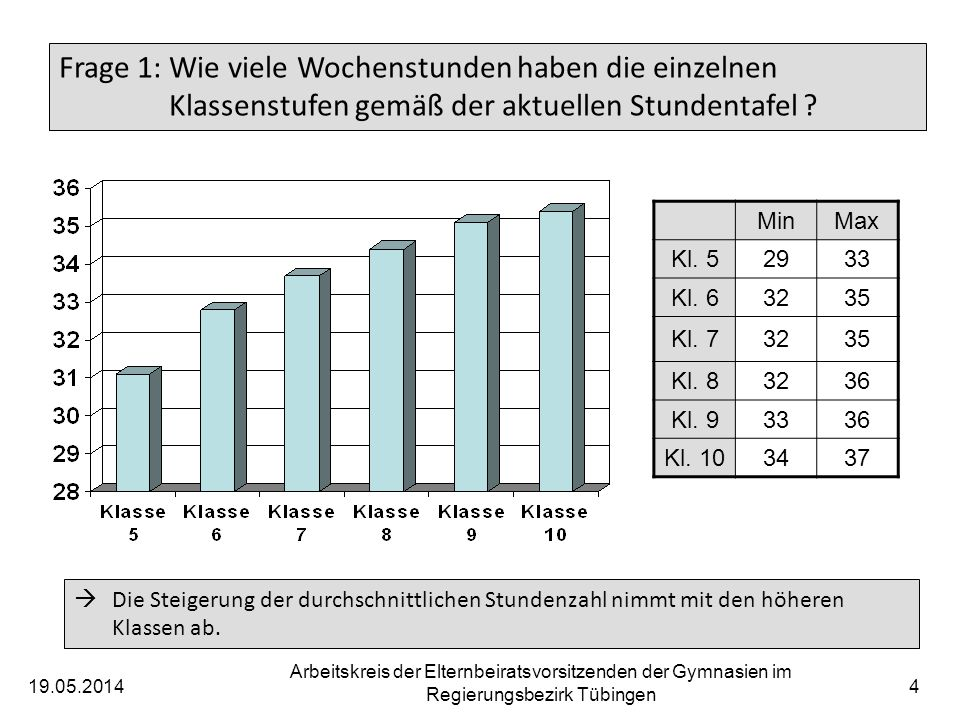 19.05.2014 Arbeitskreis der Elternbeiratsvorsitzenden der Gymnasien im Regierungsbezirk Tübingen 4 Frage 1: Wie viele Wochenstunden haben die einzelnen Klassenstufen gemäß der aktuellen Stundentafel .