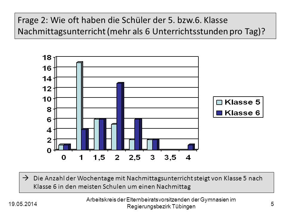 19.05.2014 Arbeitskreis der Elternbeiratsvorsitzenden der Gymnasien im Regierungsbezirk Tübingen 5 Frage 2: Wie oft haben die Schüler der 5.