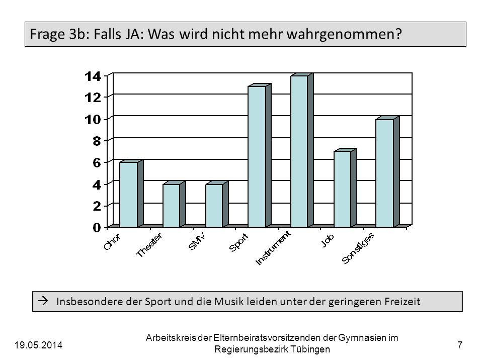 19.05.2014 Arbeitskreis der Elternbeiratsvorsitzenden der Gymnasien im Regierungsbezirk Tübingen 7 Frage 3b: Falls JA: Was wird nicht mehr wahrgenomme