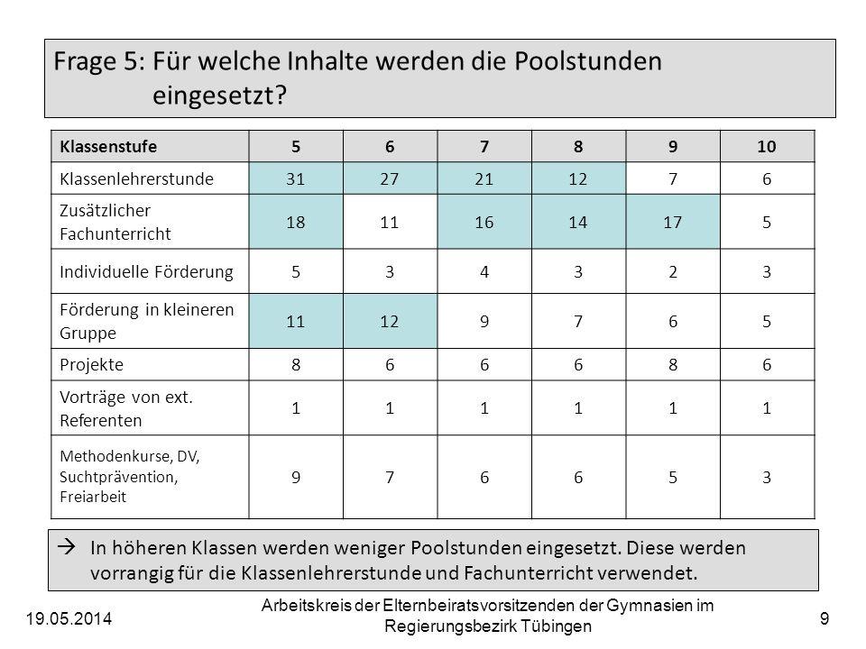 19.05.2014 Arbeitskreis der Elternbeiratsvorsitzenden der Gymnasien im Regierungsbezirk Tübingen 9 Frage 5: Für welche Inhalte werden die Poolstunden eingesetzt.