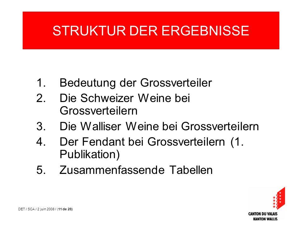 DET / SCA / 2 juin 2008 / (11 de 28) 1.Bedeutung der Grossverteiler 2.Die Schweizer Weine bei Grossverteilern 3.Die Walliser Weine bei Grossverteilern