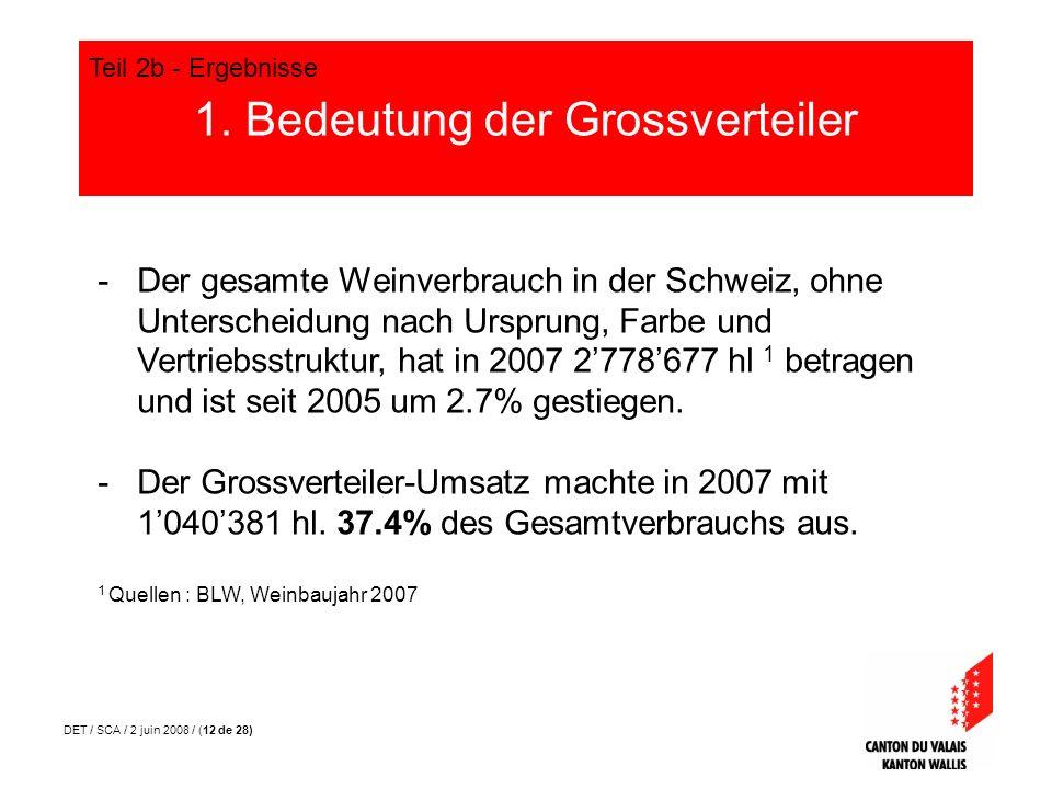 DET / SCA / 2 juin 2008 / (12 de 28) 1. Bedeutung der Grossverteiler Teil 2b - Ergebnisse -Der gesamte Weinverbrauch in der Schweiz, ohne Unterscheidu
