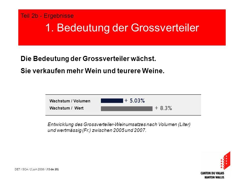 DET / SCA / 2 juin 2008 / (13 de 28) 1. Bedeutung der Grossverteiler Teil 2b - Ergebnisse Die Bedeutung der Grossverteiler wächst. Sie verkaufen mehr