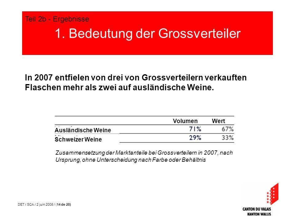 DET / SCA / 2 juin 2008 / (14 de 28) 1. Bedeutung der Grossverteiler Teil 2b - Ergebnisse In 2007 entfielen von drei von Grossverteilern verkauften Fl
