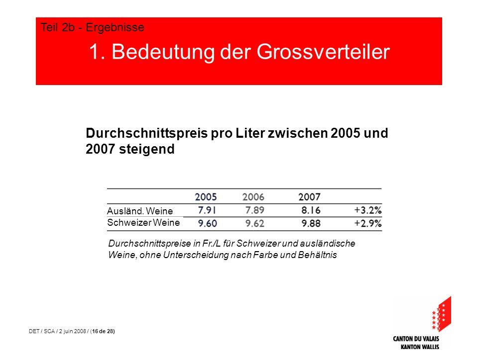 DET / SCA / 2 juin 2008 / (16 de 28) 1. Bedeutung der Grossverteiler Teil 2b - Ergebnisse Durchschnittspreise in Fr./L für Schweizer und ausländische