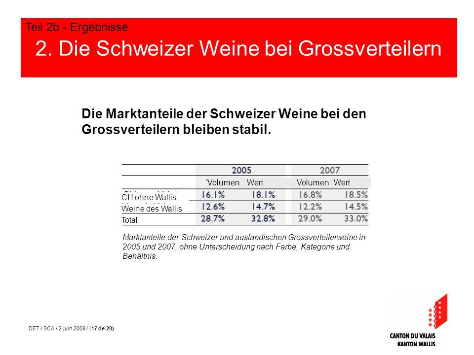 DET / SCA / 2 juin 2008 / (17 de 28) 2. Die Schweizer Weine bei Grossverteilern Teil 2b - Ergebnisse Die Marktanteile der Schweizer Weine bei den Gros