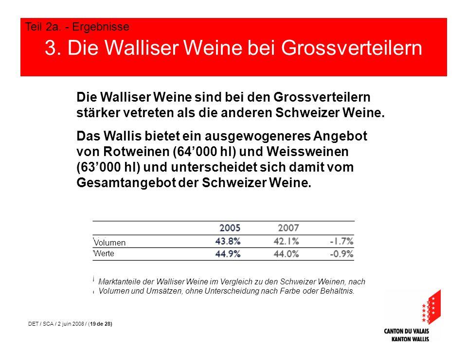 DET / SCA / 2 juin 2008 / (19 de 28) 3. Die Walliser Weine bei Grossverteilern Teil 2a. - Ergebnisse Die Walliser Weine sind bei den Grossverteilern s