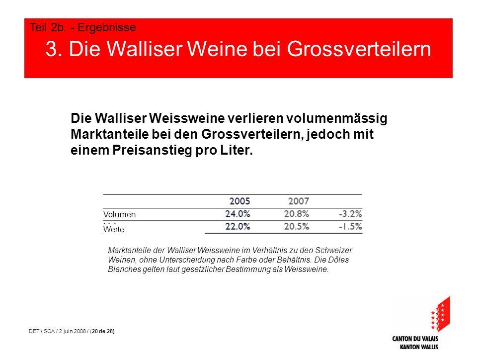 DET / SCA / 2 juin 2008 / (20 de 28) 3. Die Walliser Weine bei Grossverteilern Teil 2b. - Ergebnisse Die Walliser Weissweine verlieren volumenmässig M