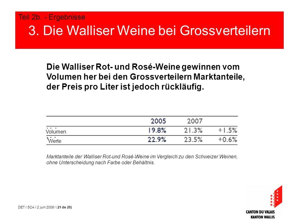 DET / SCA / 2 juin 2008 / (21 de 28) 3. Die Walliser Weine bei Grossverteilern Teil 2b. - Ergebnisse Die Walliser Rot- und Rosé-Weine gewinnen vom Vol
