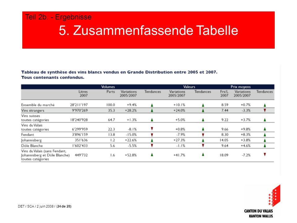 DET / SCA / 2 juin 2008 / (24 de 28) 5. Zusammenfassende Tabelle Teil 2b. - Ergebnisse
