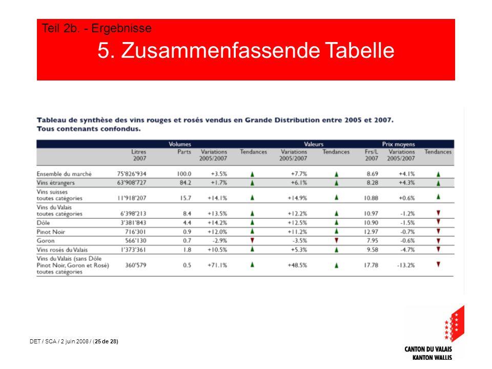 DET / SCA / 2 juin 2008 / (25 de 28) 5. Zusammenfassende Tabelle Teil 2b. - Ergebnisse