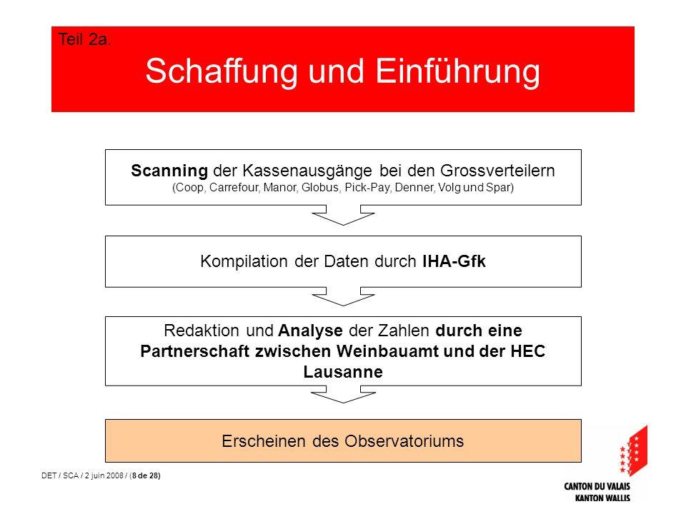 DET / SCA / 2 juin 2008 / (8 de 28) Scanning der Kassenausgänge bei den Grossverteilern (Coop, Carrefour, Manor, Globus, Pick-Pay, Denner, Volg und Sp