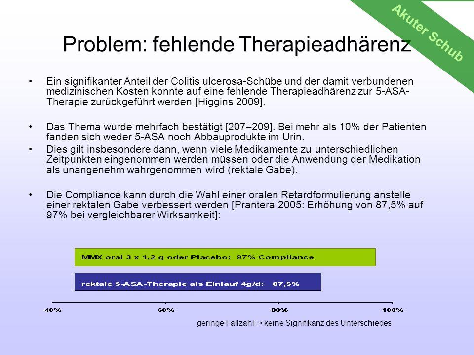 Problem: fehlende Therapieadhärenz Ein signifikanter Anteil der Colitis ulcerosa-Schübe und der damit verbundenen medizinischen Kosten konnte auf eine