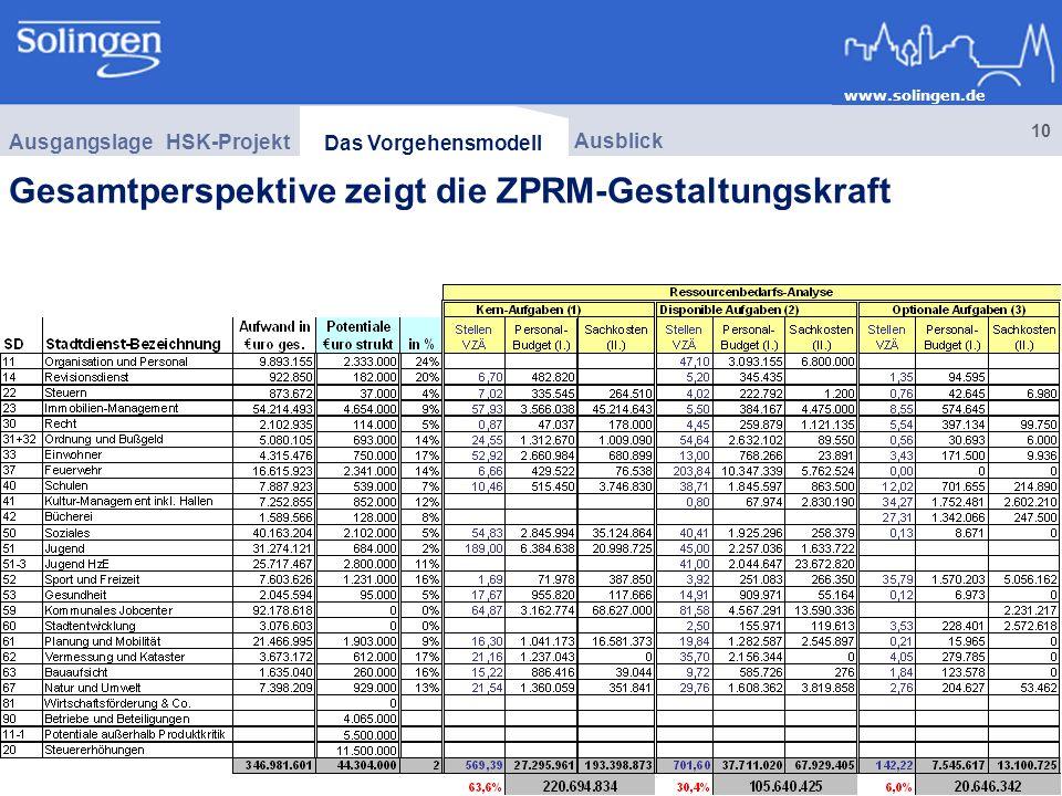 www.solingen.de 10 Gesamtperspektive zeigt die ZPRM-Gestaltungskraft HSK-Projekt Ausgangslage Ausblick Das Vorgehensmodell