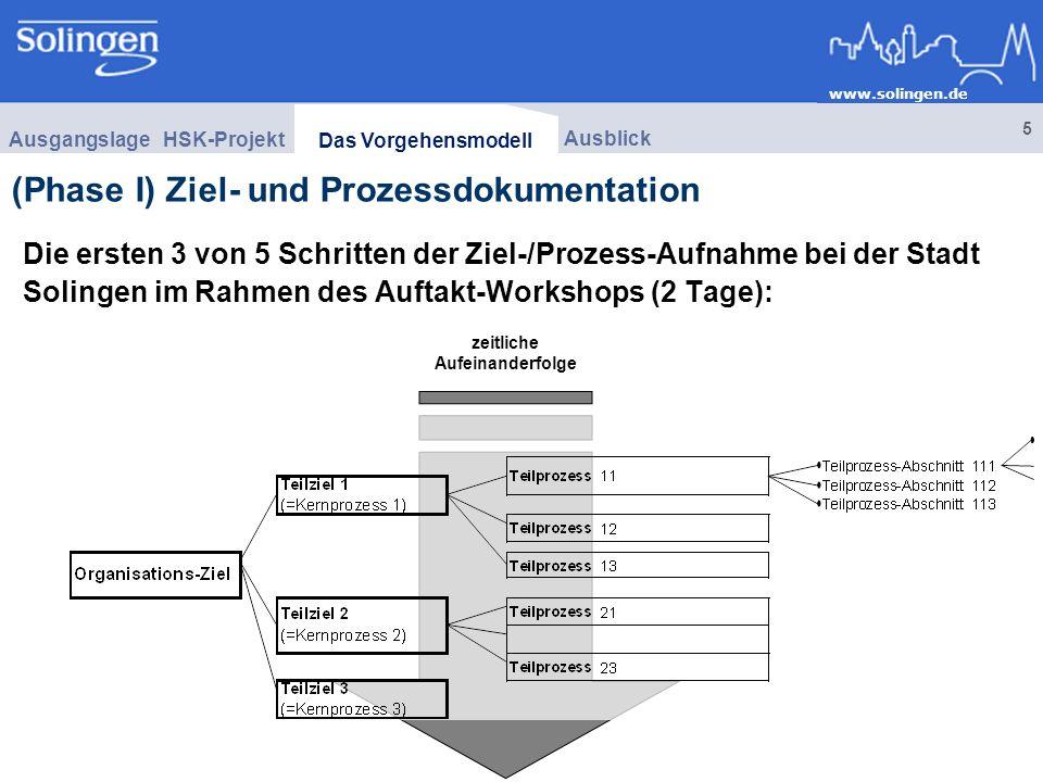 www.solingen.de 5 zeitliche Aufeinanderfolge Die ersten 3 von 5 Schritten der Ziel-/Prozess-Aufnahme bei der Stadt Solingen im Rahmen des Auftakt-Workshops (2 Tage): (Phase I) Ziel- und Prozessdokumentation HSK-Projekt Ausgangslage Ausblick Das Vorgehensmodell