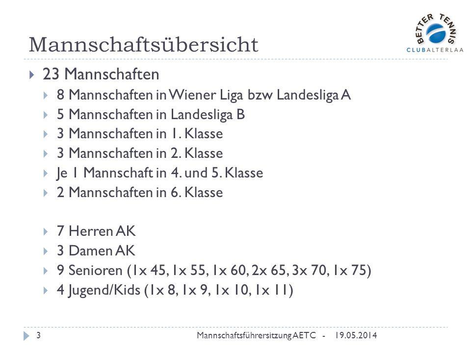 Mannschaftsmeisterschaft 19.05.2014Mannschaftsführersitzung AETC -4 117 Spiele (63 Heimspiele) gespielt Davon 64 Siege -> 55%ige Siegquote Meistertitel: DAK(1) Meister Klasse 1A H55(1) Meister Klasse 1B Kids8 Meister Wiener Liga Absteiger: H45(1) Abstieg aus LLB H65(1) Abstieg aus LLA HAK(5) Abstieg aus 5.