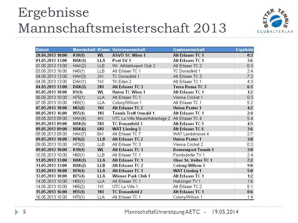 Ergebnisse Mannschaftsmeisterschaft 2013 19.05.2014Mannschaftsführersitzung AETC -5