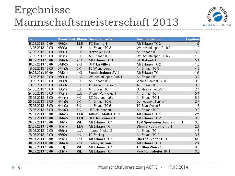 Ergebnisse Mannschaftsmeisterschaft 2013 19.05.2014Mannschaftsführersitzung AETC -6