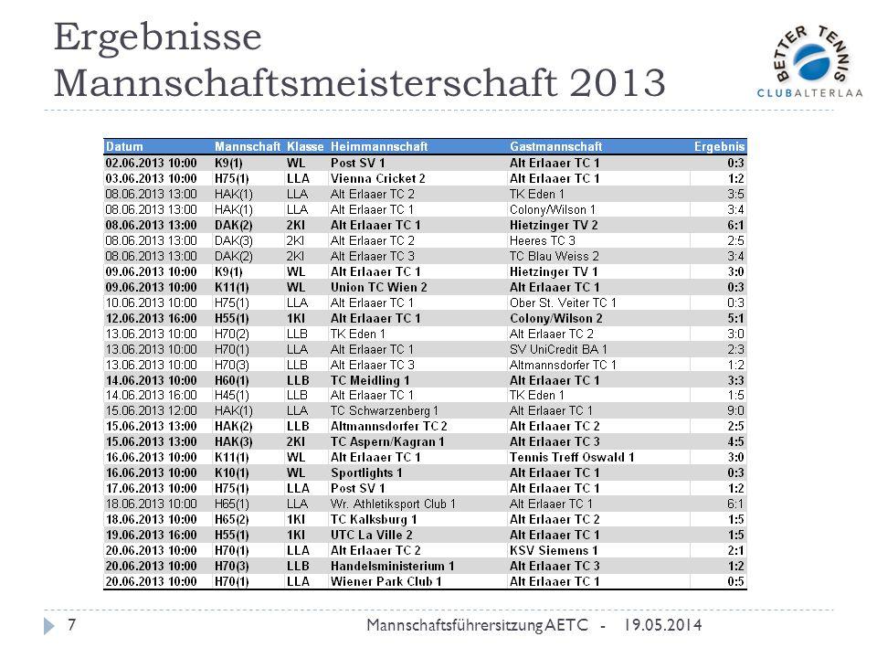 Ergebnisse Mannschaftsmeisterschaft 2013 19.05.2014Mannschaftsführersitzung AETC -8