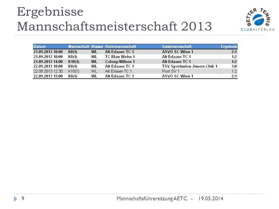 Ergebnisse Mannschaftsmeisterschaft 2013 19.05.2014Mannschaftsführersitzung AETC -9