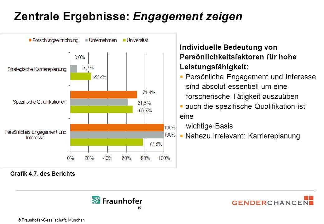Fraunhofer-Gesellschaft, München Zentrale Ergebnisse: Engagement zeigen Individuelle Bedeutung von Persönlichkeitsfaktoren für hohe Leistungsfähigkeit