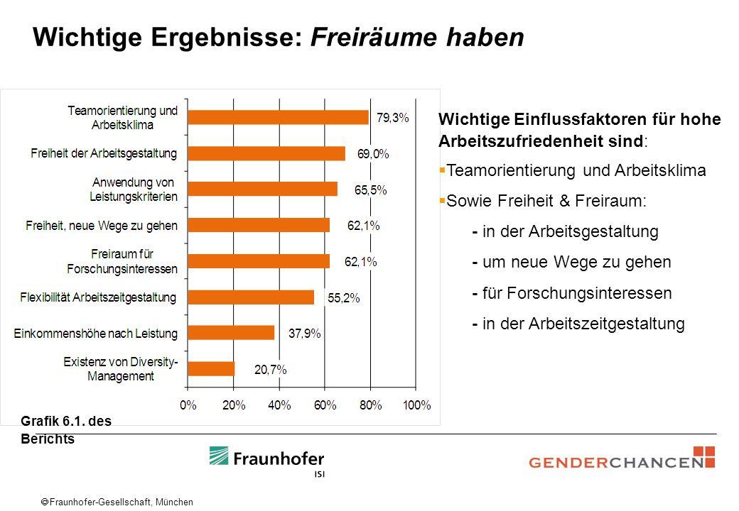 Fraunhofer-Gesellschaft, München Wichtige Ergebnisse: Freiräume haben Wichtige Einflussfaktoren für hohe Arbeitszufriedenheit sind: Teamorientierung u