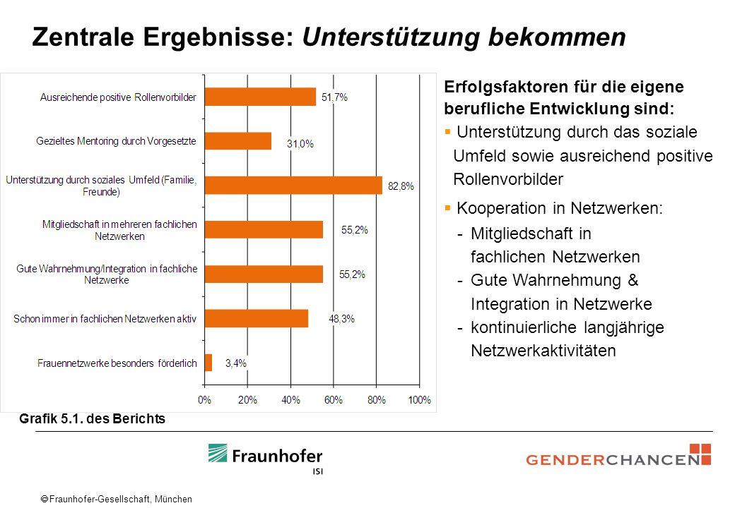 Fraunhofer-Gesellschaft, München Zentrale Ergebnisse: Unterstützung bekommen Grafik 5.1. des Berichts Erfolgsfaktoren für die eigene berufliche Entwic