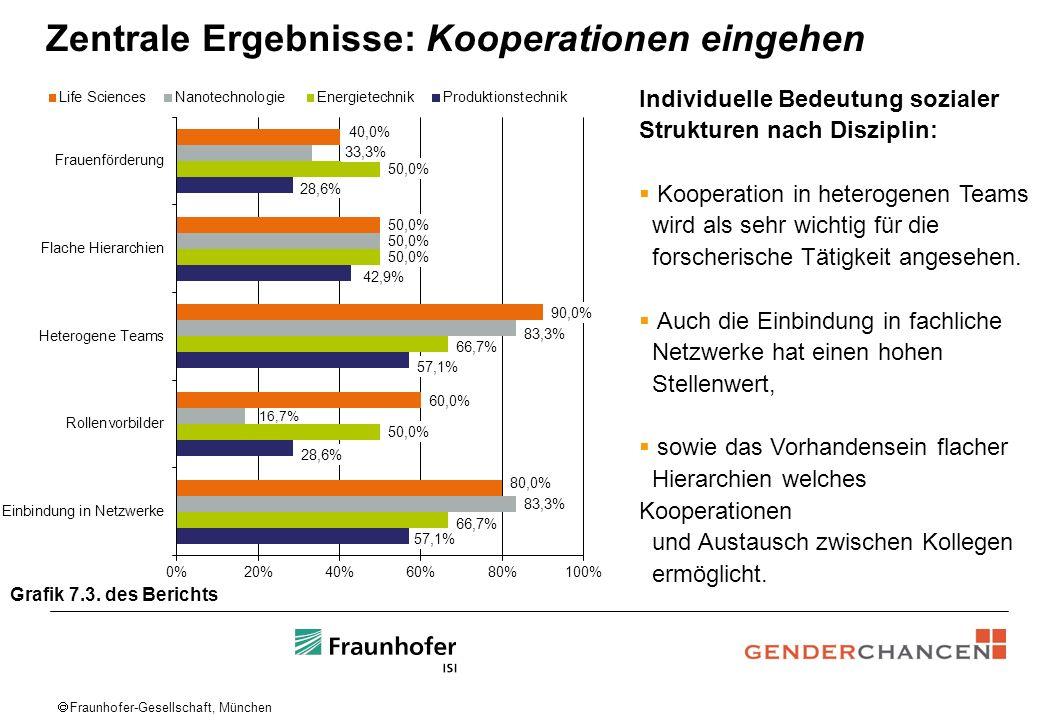 Fraunhofer-Gesellschaft, München Zentrale Ergebnisse: Kooperationen eingehen Individuelle Bedeutung sozialer Strukturen nach Disziplin: Kooperation in