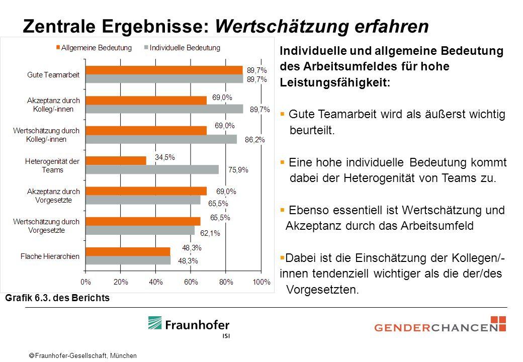 Fraunhofer-Gesellschaft, München Zentrale Ergebnisse: Wertschätzung erfahren Individuelle und allgemeine Bedeutung des Arbeitsumfeldes für hohe Leistu