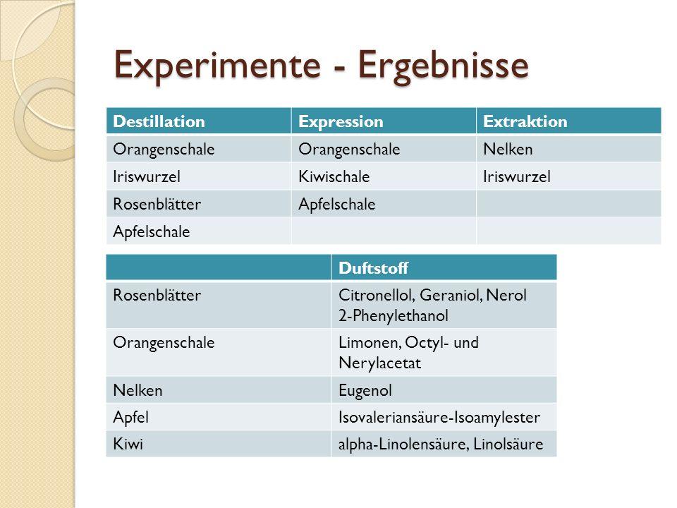 Experimente - Ergebnisse DestillationExpressionExtraktion Orangenschale Nelken IriswurzelKiwischaleIriswurzel RosenblätterApfelschale Duftstoff Rosenb