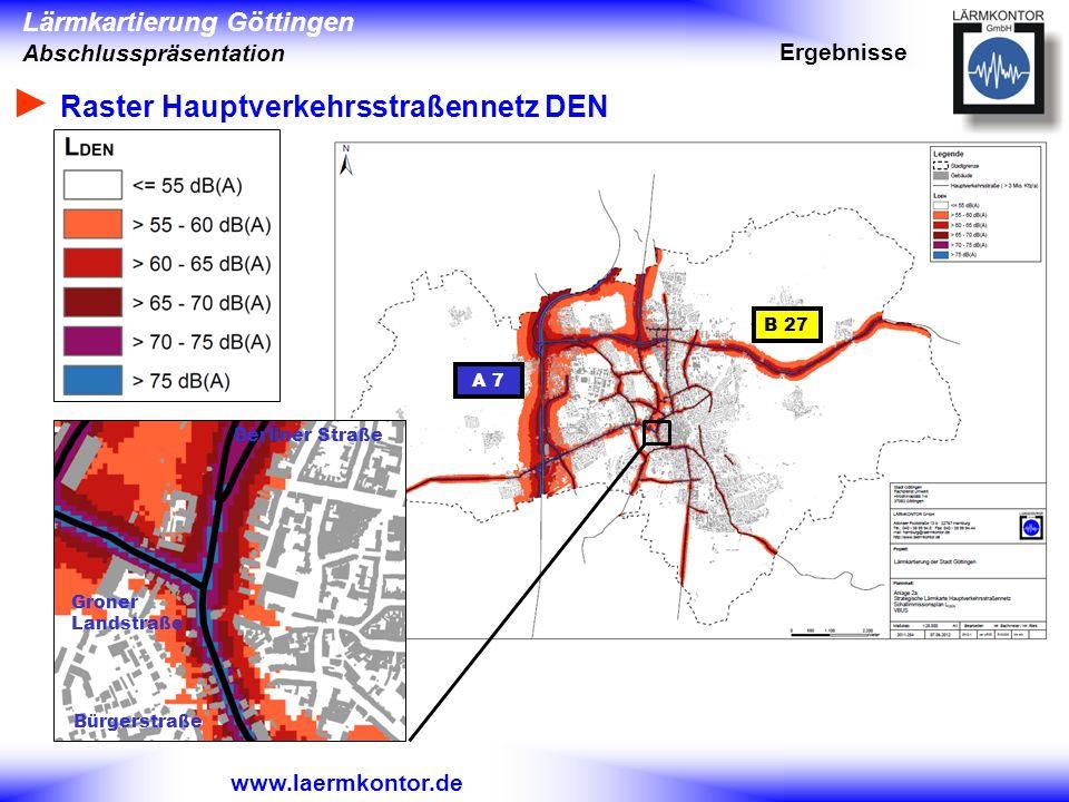 Lärmkartierung Göttingen Abschlusspräsentation www.laermkontor.de Raster Hauptverkehrsstraßennetz DEN Ergebnisse BAB A2 A 7 B 27 Berliner Straße Bürge