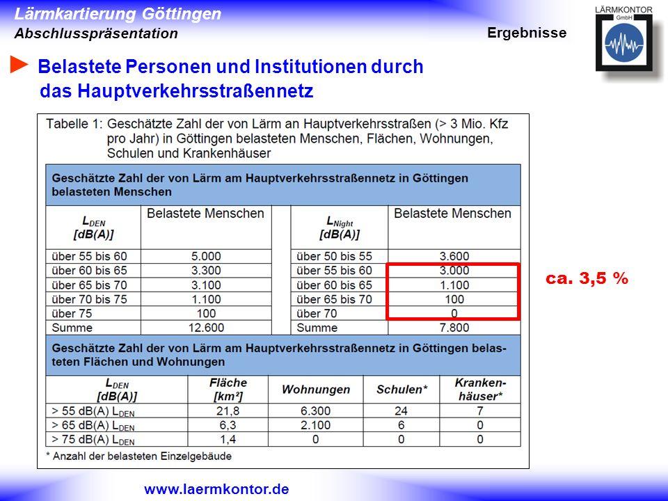 Lärmkartierung Göttingen Abschlusspräsentation www.laermkontor.de Belastete Personen und Institutionen durch das Hauptverkehrsstraßennetz Ergebnisse c