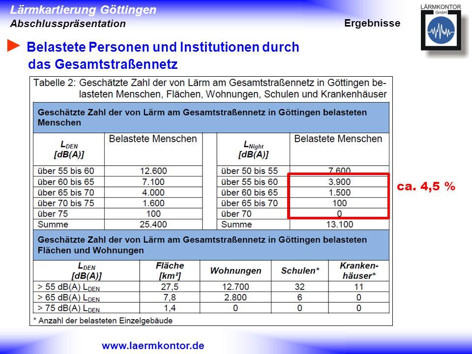 Lärmkartierung Göttingen Abschlusspräsentation www.laermkontor.de Belastete Personen und Institutionen durch das Gesamtstraßennetz Ergebnisse ca. 4,5