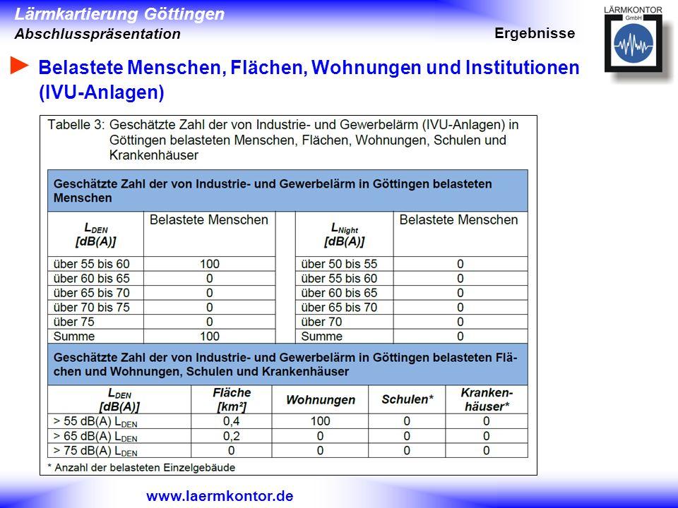 Lärmkartierung Göttingen Abschlusspräsentation www.laermkontor.de Belastete Menschen, Flächen, Wohnungen und Institutionen (IVU-Anlagen) Ergebnisse