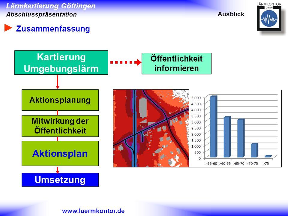 Lärmkartierung Göttingen Abschlusspräsentation www.laermkontor.de Aktionsplanung Mitwirkung der Öffentlichkeit Umsetzung Aktionsplan Öffentlichkeit in