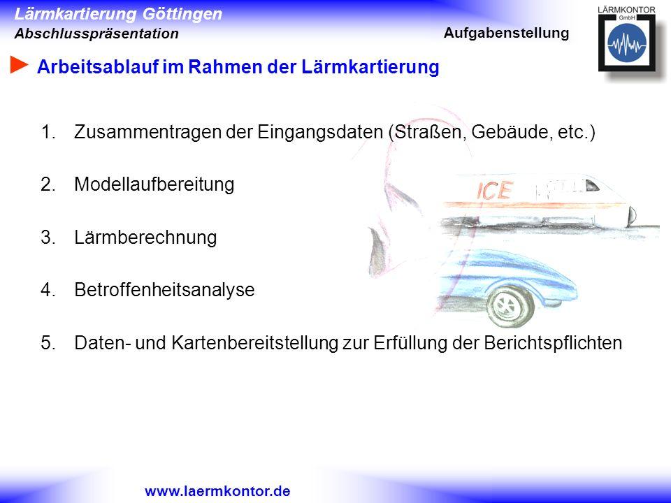 Lärmkartierung Göttingen Abschlusspräsentation www.laermkontor.de Arbeitsablauf im Rahmen der Lärmkartierung 1.Zusammentragen der Eingangsdaten (Straß