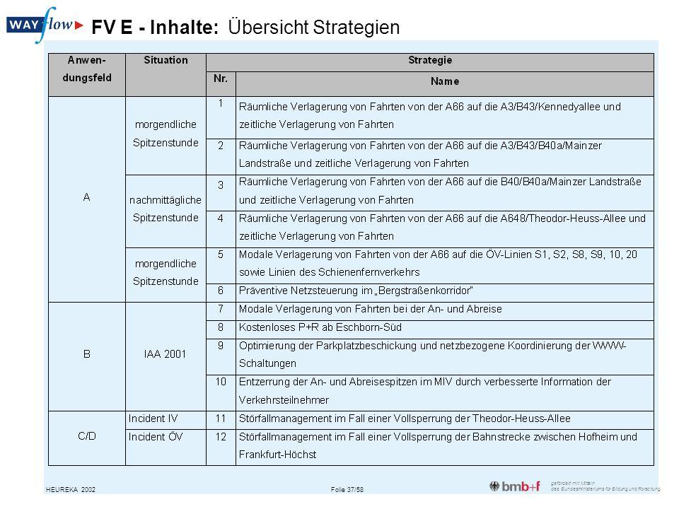 gefördert mit Mitteln des Bundesministeriums für Bildung und Forschung Folie 37/58HEUREKA 2002 FV E - Inhalte: Übersicht Strategien