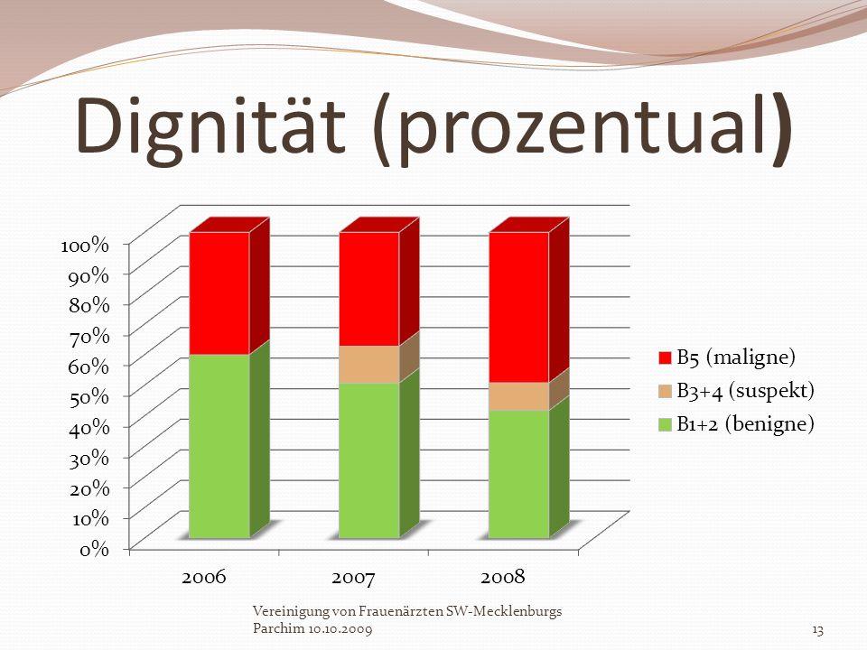 Dignität (prozentual) Vereinigung von Frauenärzten SW-Mecklenburgs Parchim 10.10.200913