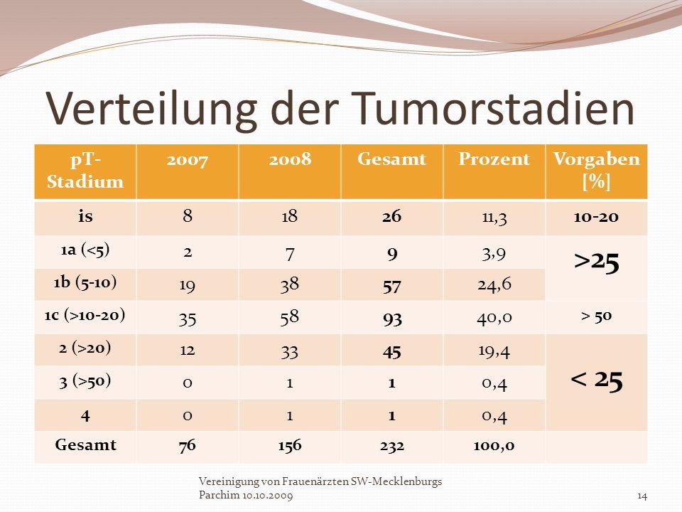 Verteilung der Tumorstadien pT- Stadium 20072008GesamtProzentVorgaben [%] is8182611,310-20 1a (<5) 2793,9 >25 1b (5-10) 19385724,6 1c (>10-20) 3558934