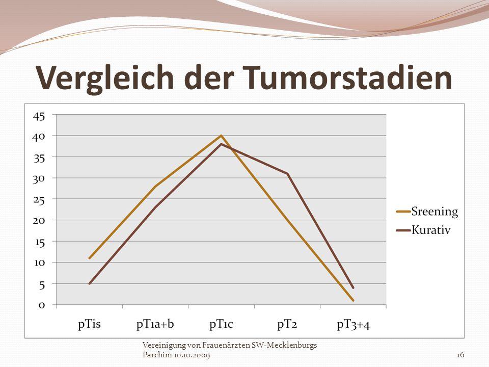 Vergleich der Tumorstadien Vereinigung von Frauenärzten SW-Mecklenburgs Parchim 10.10.200916