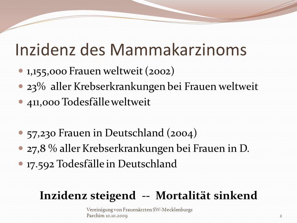 Inzidenz des Mammakarzinoms 1,155,000 Frauen weltweit (2002) 23% aller Krebserkrankungen bei Frauen weltweit 411,000 Todesfälle weltweit 57,230 Frauen