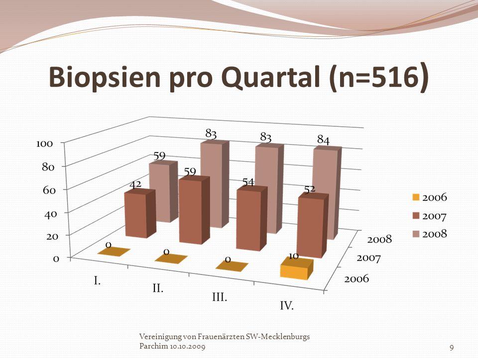 Biopsien pro Quartal (n=516 ) Vereinigung von Frauenärzten SW-Mecklenburgs Parchim 10.10.20099
