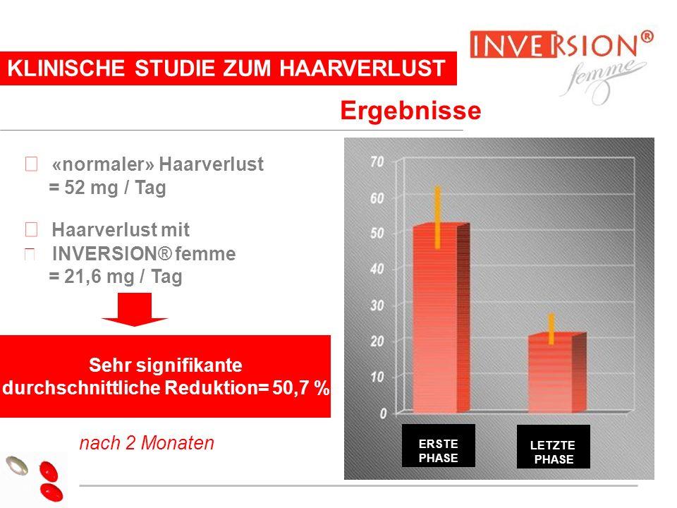 11 KLINISCHE STUDIE ZUM HAARVERLUST Ergebnisse «normaler» Haarverlust = 52 mg / Tag Haarverlust mit INVERSION® femme = 21,6 mg / Tag Sehr signifikante