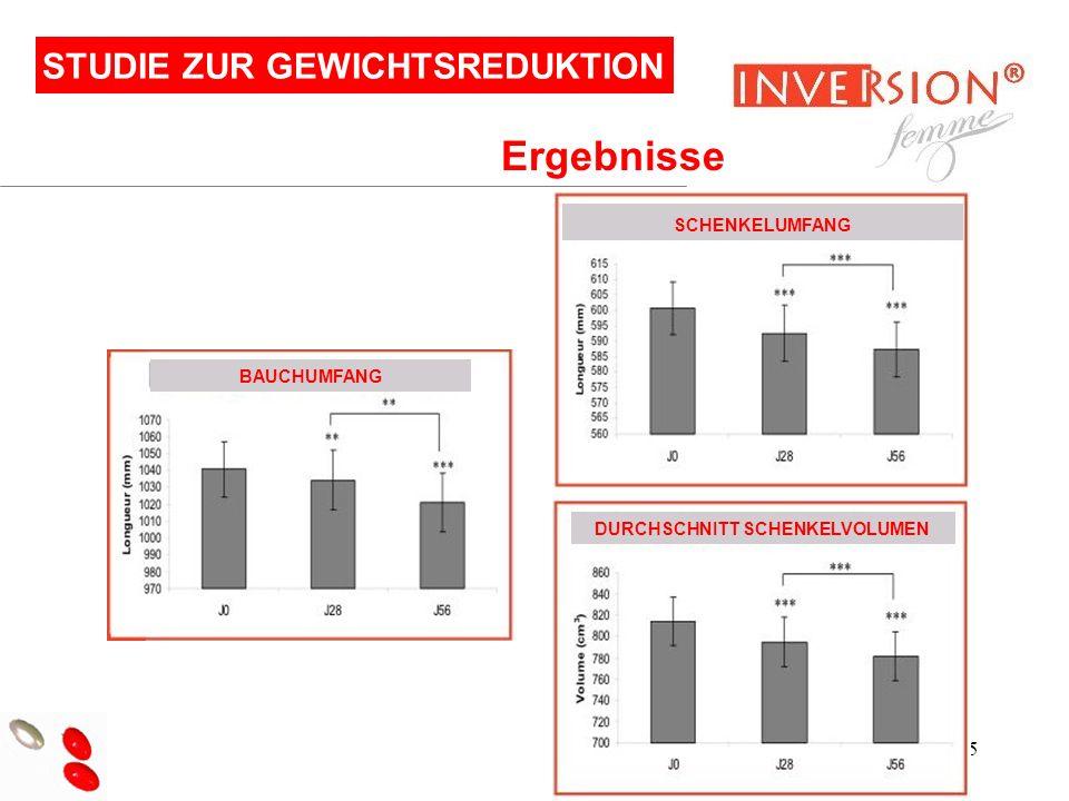 15 STUDIE ZUR GEWICHTSREDUKTION Ergebnisse SCHENKELUMFANG BAUCHUMFANG DURCHSCHNITT SCHENKELVOLUMEN