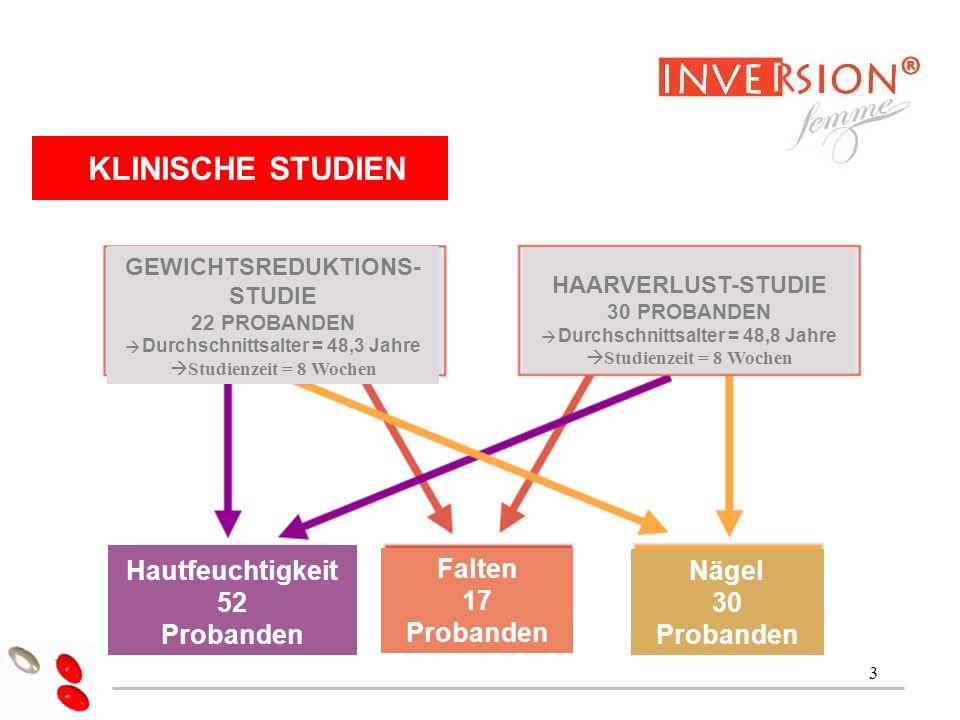 3 Dr Alain Jacquet KLINISCHE STUDIEN GEWICHTSREDUKTIONS- STUDIE 22 PROBANDEN Durchschnittsalter = 48,3 Jahre Studienzeit = 8 Wochen HAARVERLUST-STUDIE